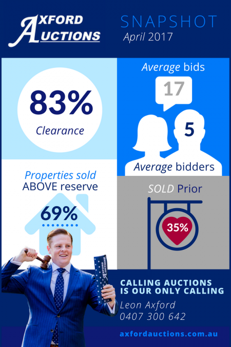 Leon-Axford-april-auction-results